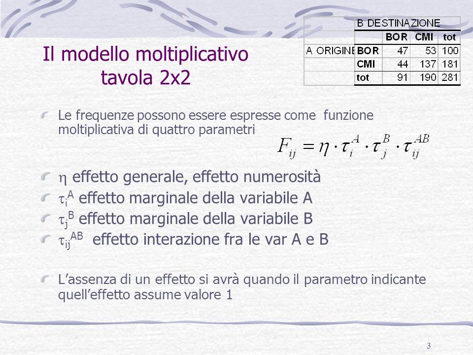 Il modello moltiplicativo tavola 2x2
