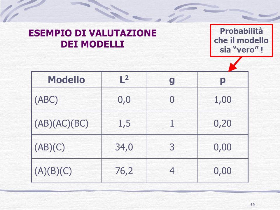 ESEMPIO DI VALUTAZIONE DEI MODELLI Modello L2 g p