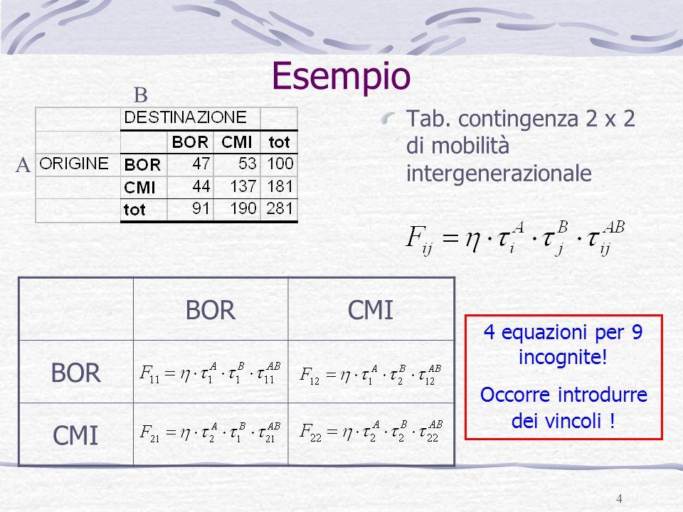 Esempio B. Tab. contingenza 2 x 2 di mobilità intergenerazionale. A. BOR. CMI. 4 equazioni per 9 incognite!