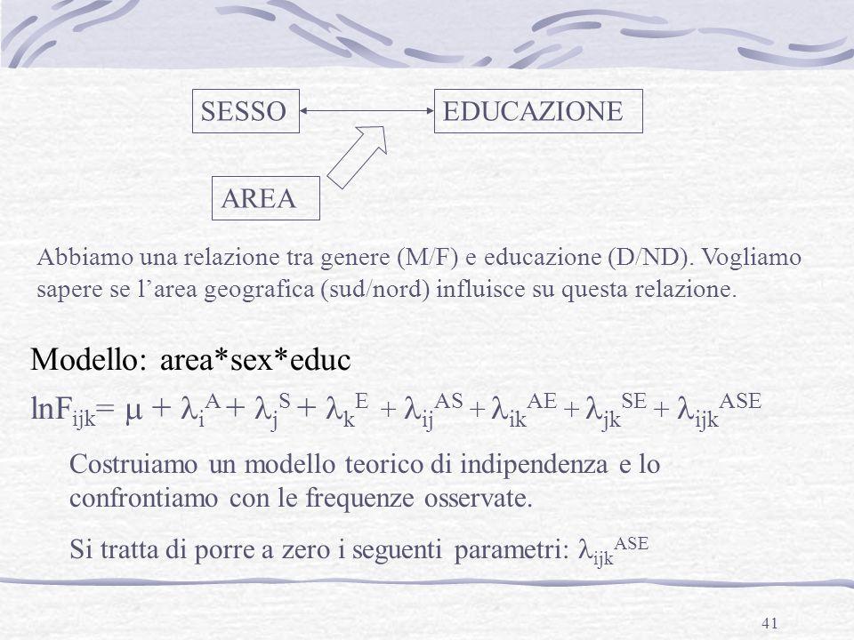 Modello: area*sex*educ