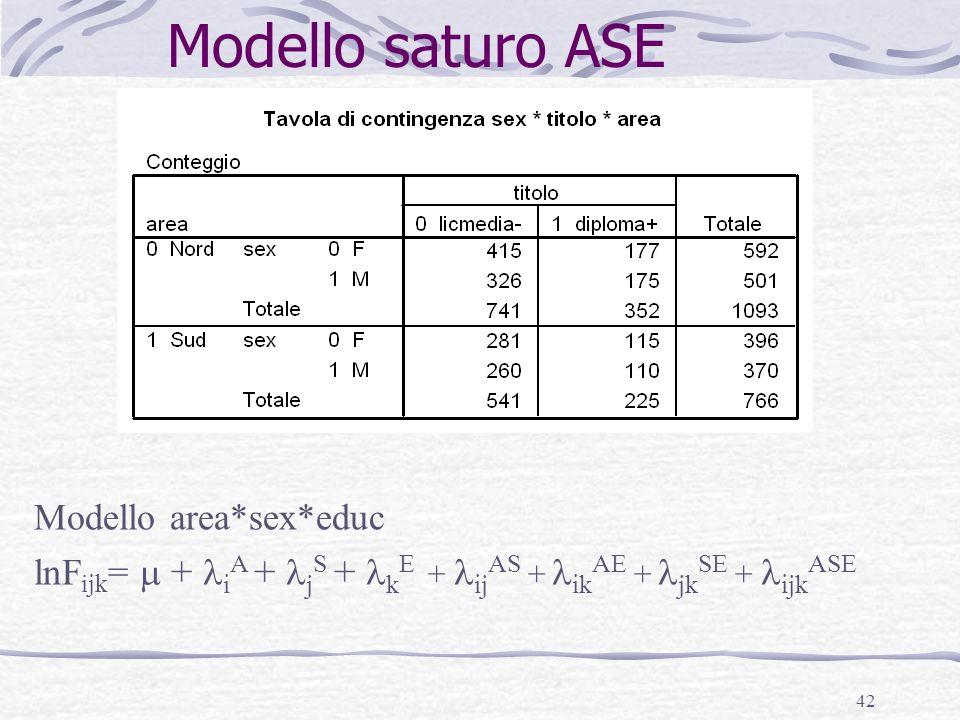 Modello saturo ASE Modello area*sex*educ