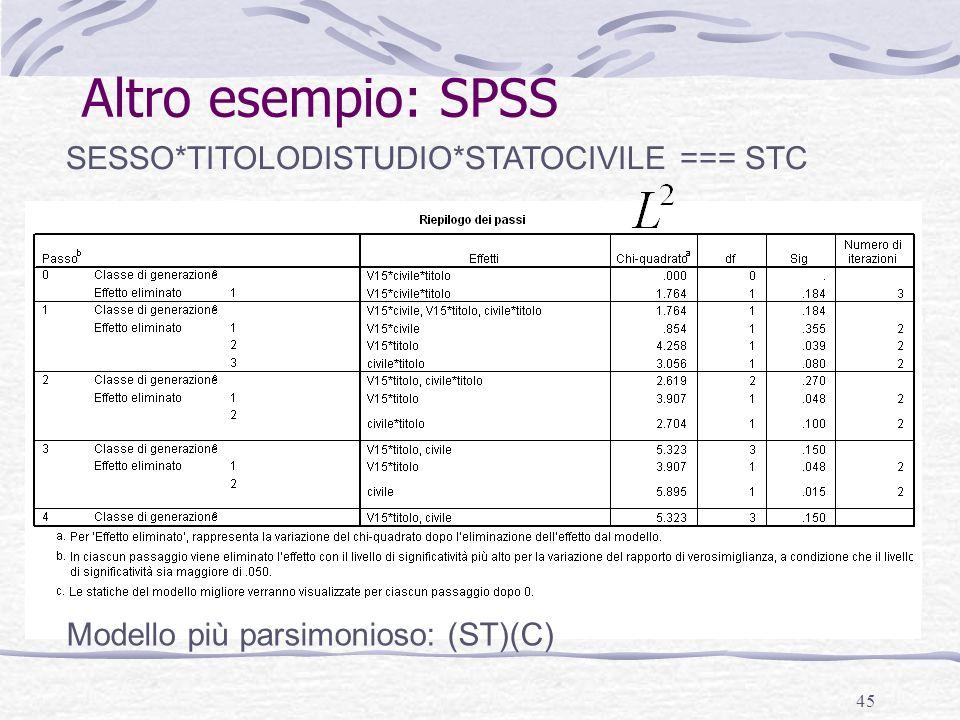 Altro esempio: SPSS SESSO*TITOLODISTUDIO*STATOCIVILE === STC