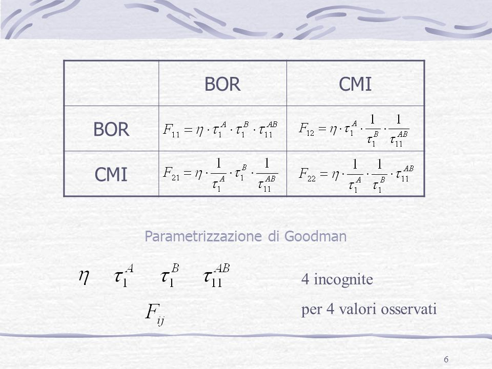 Parametrizzazione di Goodman