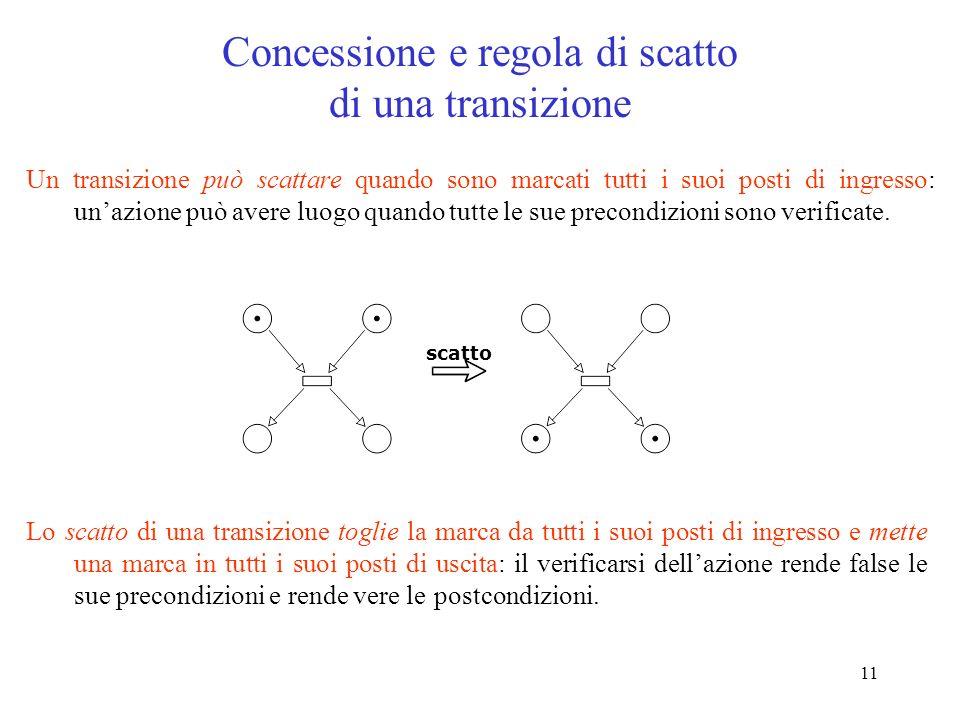 Concessione e regola di scatto di una transizione