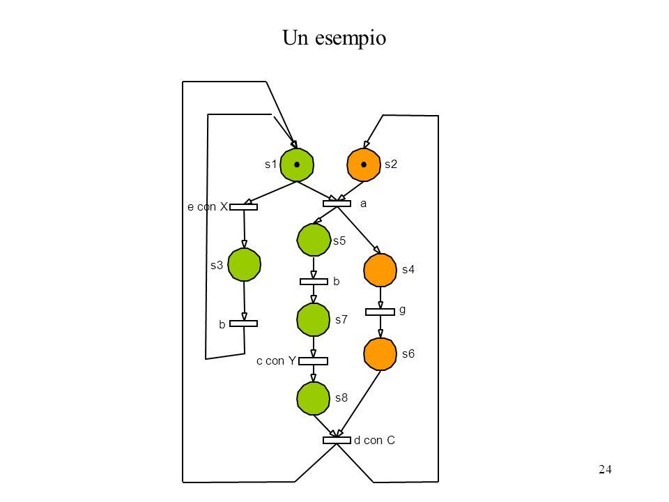 Un esempio s1 s2 s4 s3 s5 s7 s8 s6 e con X b a d con C c con Y g
