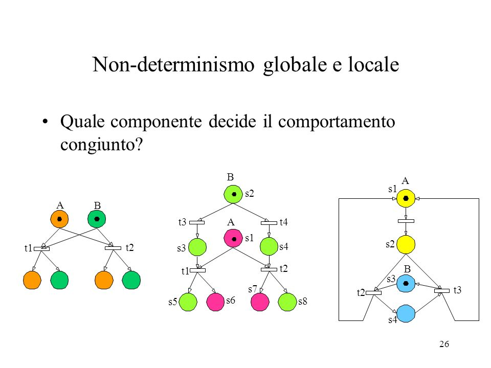 Non-determinismo globale e locale