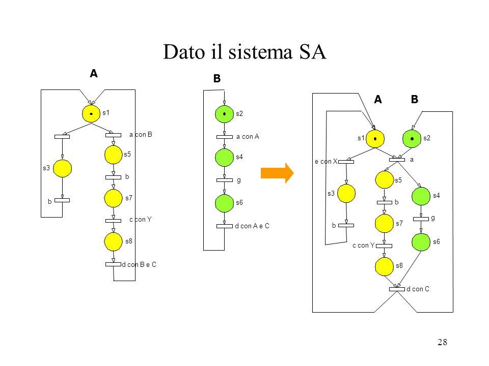 Dato il sistema SA A B A B s1 s2 a con B a con A s1 s2 s5 s4 e con X a