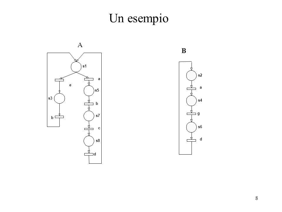 Un esempio A B s1 s2 a e a s5 s3 s4 b g s7 b c s6 s8 d d