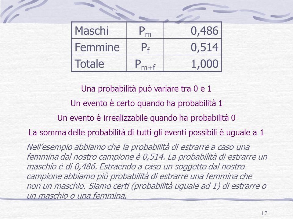 Maschi Pm 0,486 Femmine Pf 0,514 Totale Pm+f 1,000