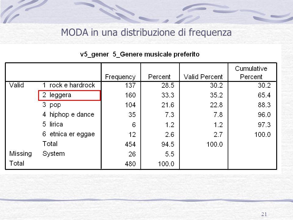 MODA in una distribuzione di frequenza