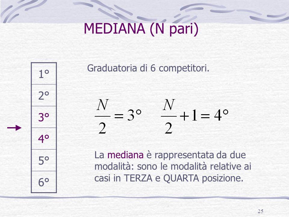 MEDIANA (N pari) 1° 2° 3° 4° 5° 6° Graduatoria di 6 competitori.