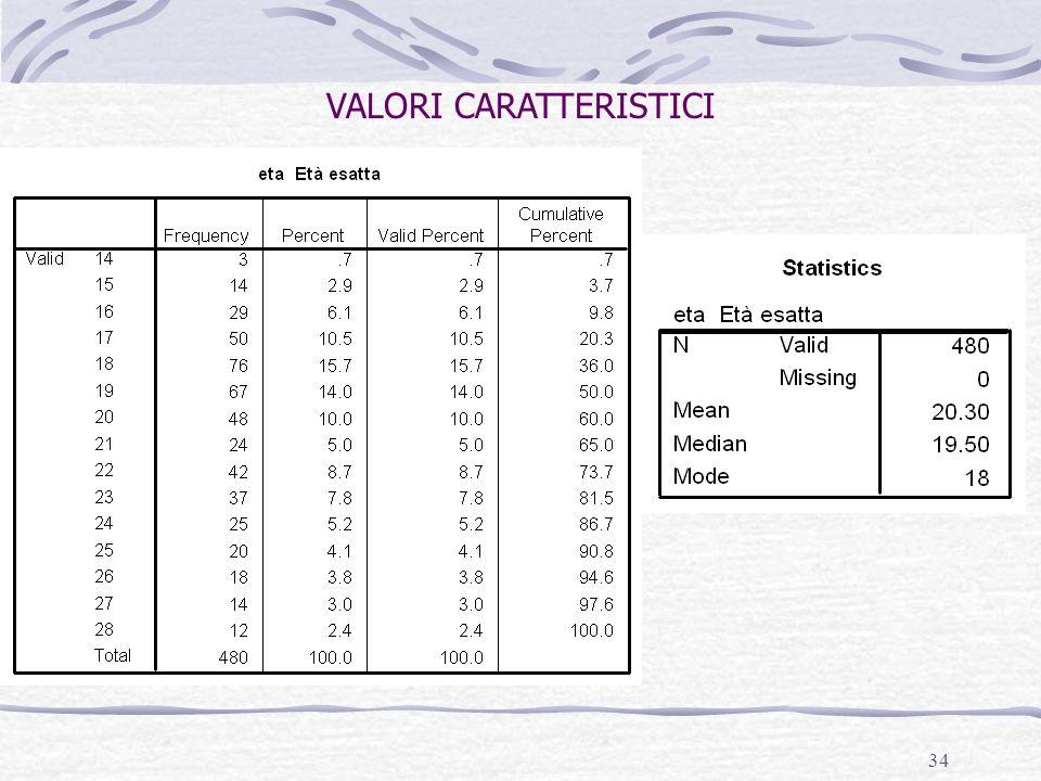 VALORI CARATTERISTICI