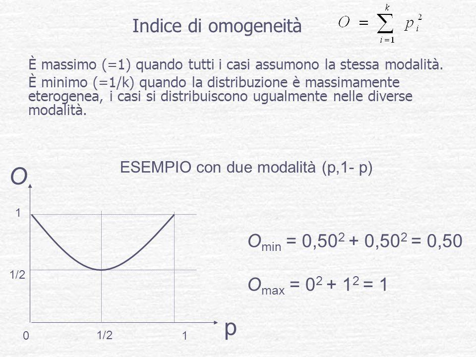 O p Indice di omogeneità Omin = 0,502 + 0,502 = 0,50