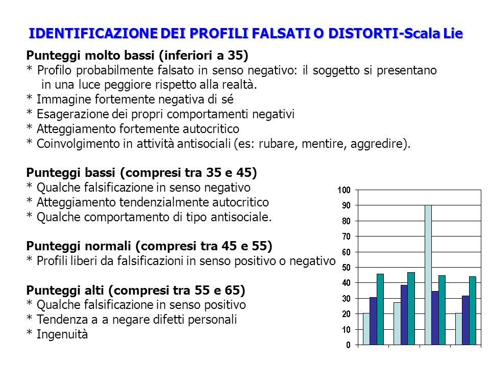IDENTIFICAZIONE DEI PROFILI FALSATI O DISTORTI-Scala Lie
