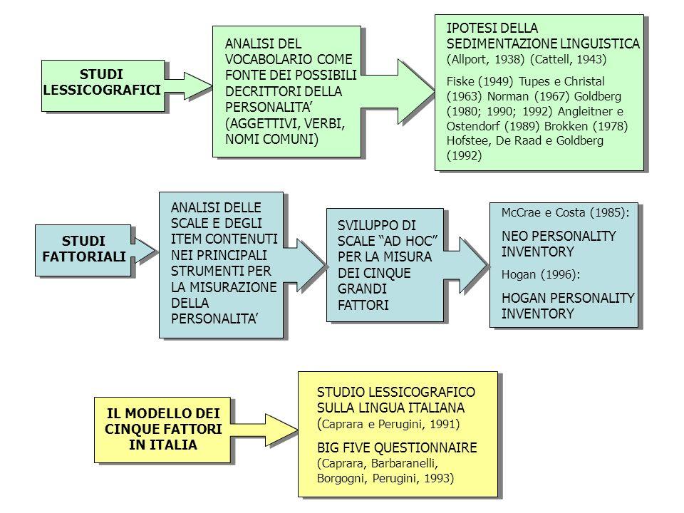 IL MODELLO DEI CINQUE FATTORI IN ITALIA