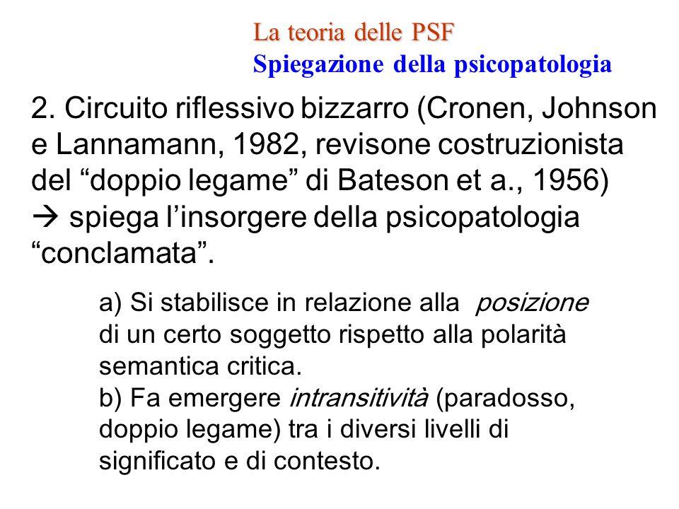 La teoria delle PSF Spiegazione della psicopatologia