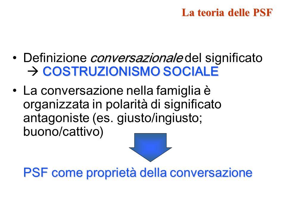 Definizione conversazionale del significato  COSTRUZIONISMO SOCIALE