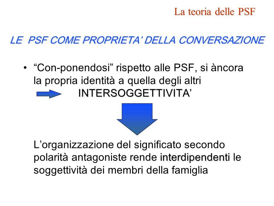 La teoria delle PSF LE PSF COME PROPRIETA' DELLA CONVERSAZIONE