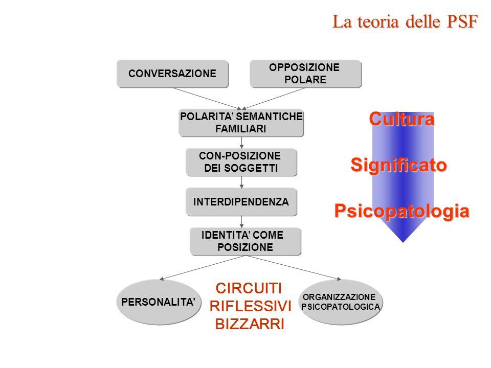 Cultura Significato Psicopatologia