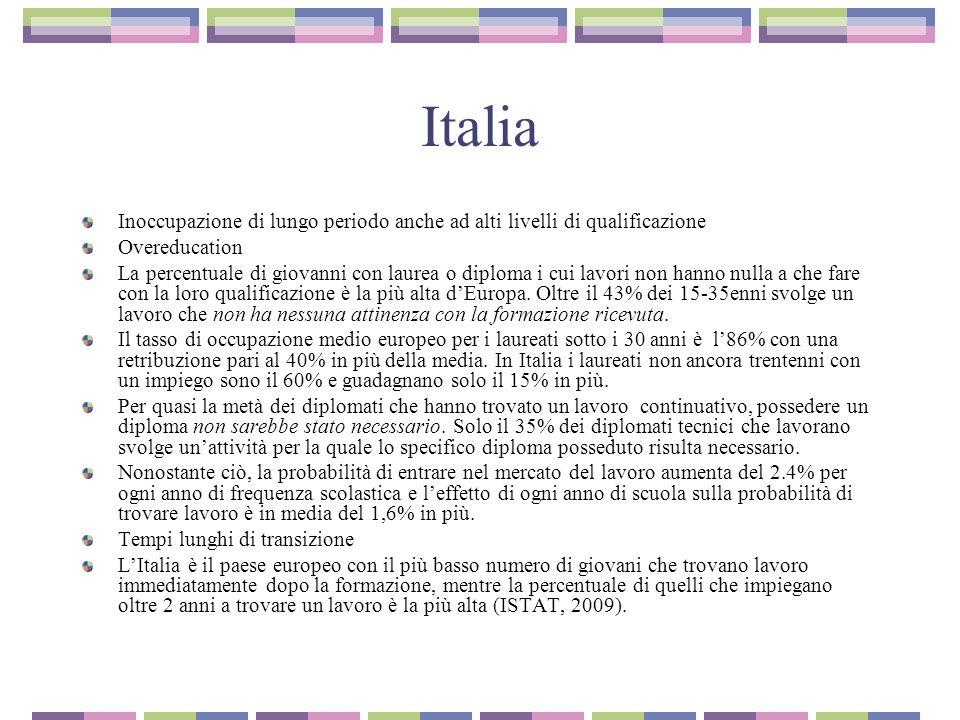 Italia Inoccupazione di lungo periodo anche ad alti livelli di qualificazione. Overeducation.
