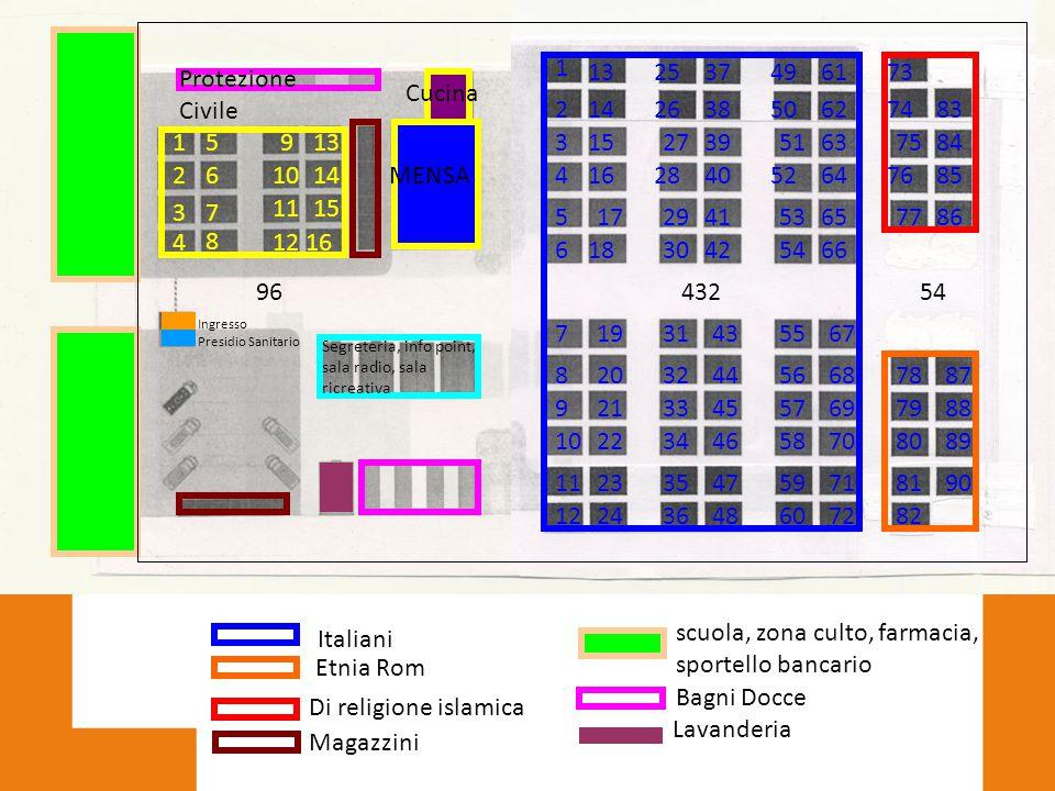scuola, zona culto, farmacia, sportello bancario Italiani Etnia Rom