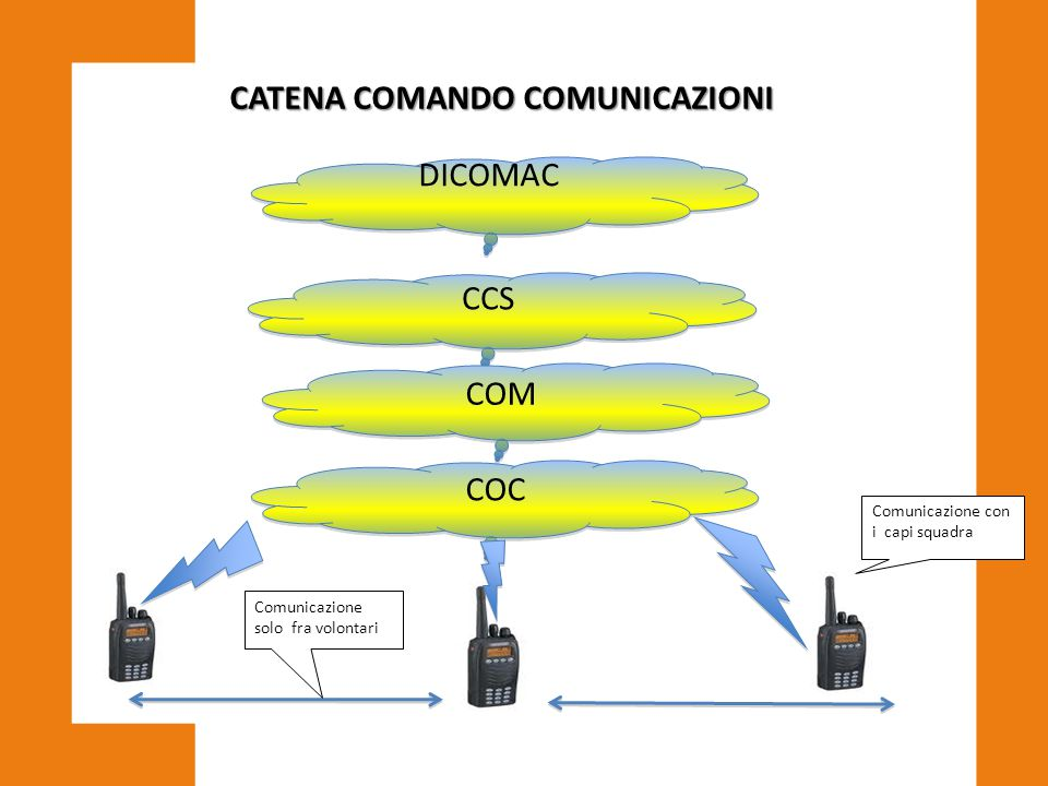 CATENA COMANDO COMUNICAZIONI