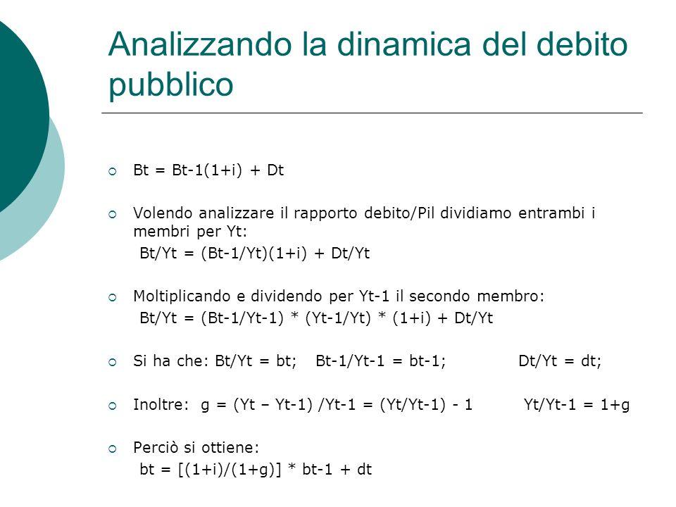 Analizzando la dinamica del debito pubblico
