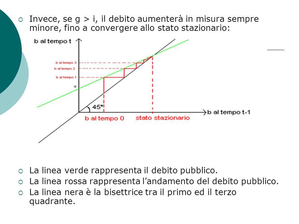 Invece, se g > i, il debito aumenterà in misura sempre minore, fino a convergere allo stato stazionario: