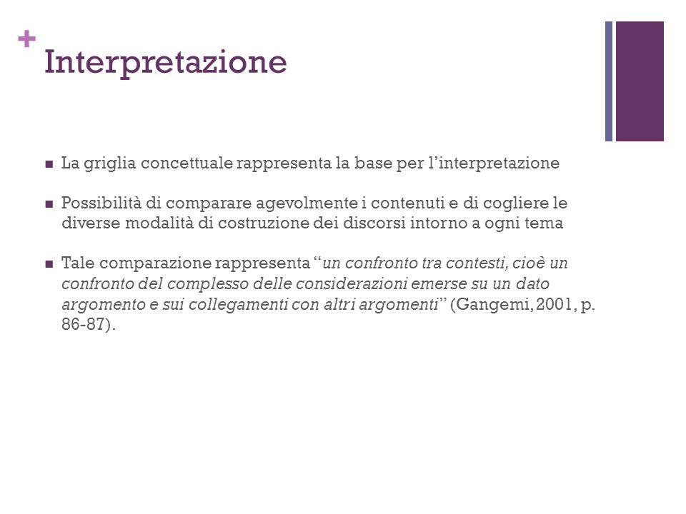 Interpretazione La griglia concettuale rappresenta la base per l'interpretazione.