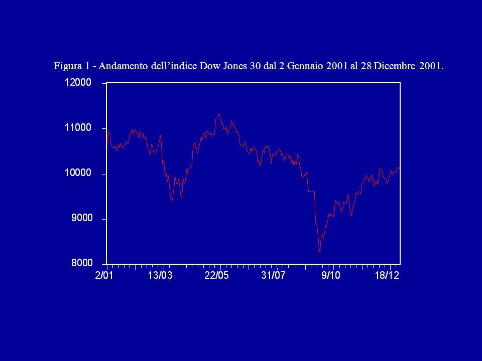 Figura 1 - Andamento dell'indice Dow Jones 30 dal 2 Gennaio 2001 al 28 Dicembre 2001.