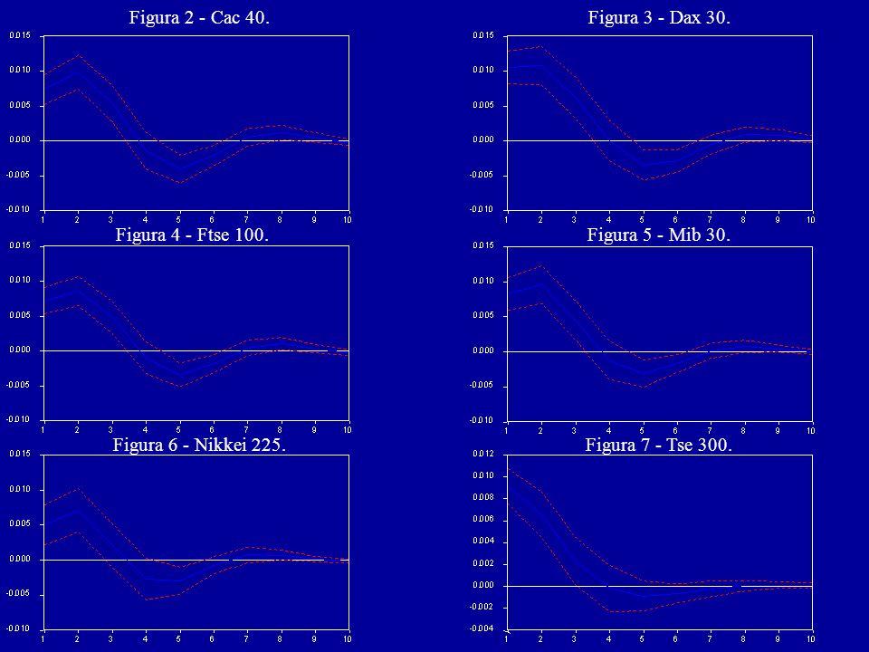 Figura 2 - Cac 40. Figura 3 - Dax 30. Figura 4 - Ftse 100. Figura 5 - Mib 30. Figura 6 - Nikkei 225.