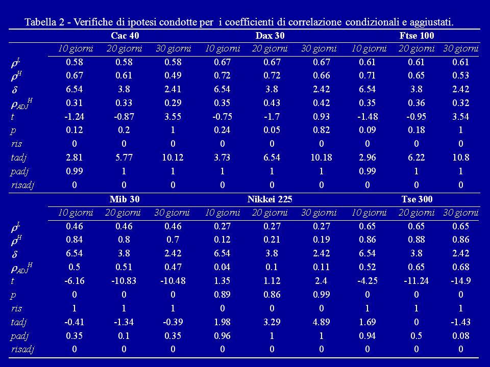 Tabella 2 - Verifiche di ipotesi condotte per i coefficienti di correlazione condizionali e aggiustati.