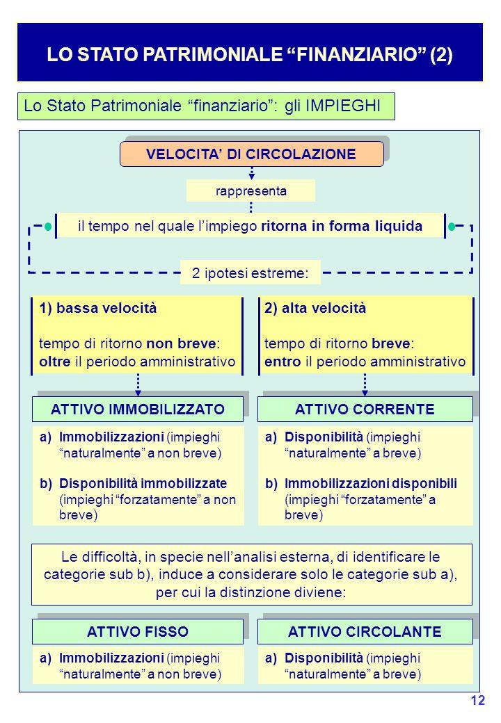 LO STATO PATRIMONIALE FINANZIARIO (2) VELOCITA' DI CIRCOLAZIONE
