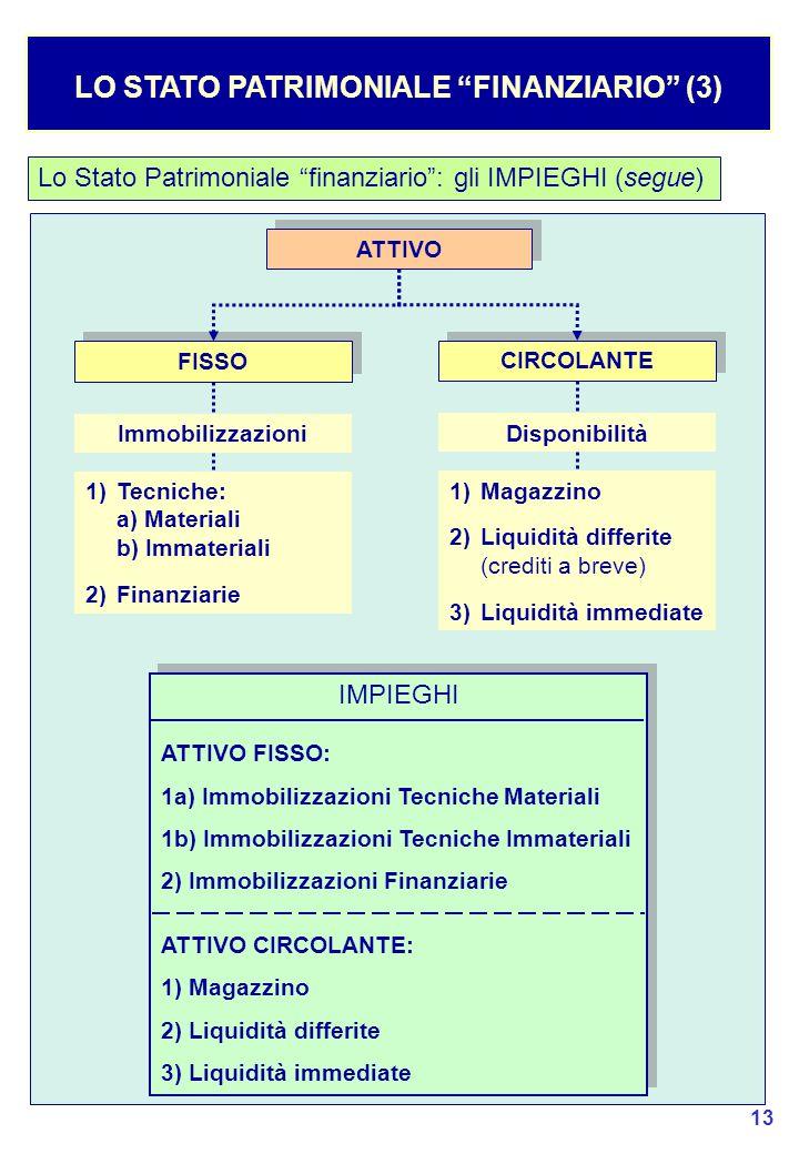 LO STATO PATRIMONIALE FINANZIARIO (3)