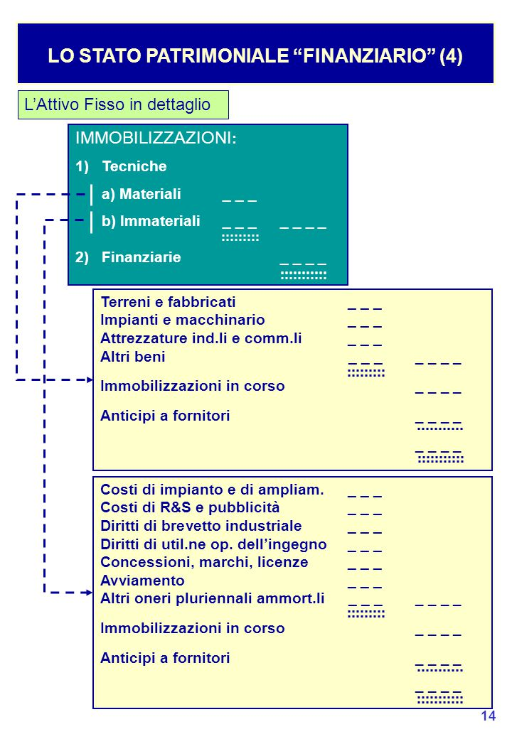 LO STATO PATRIMONIALE FINANZIARIO (4)