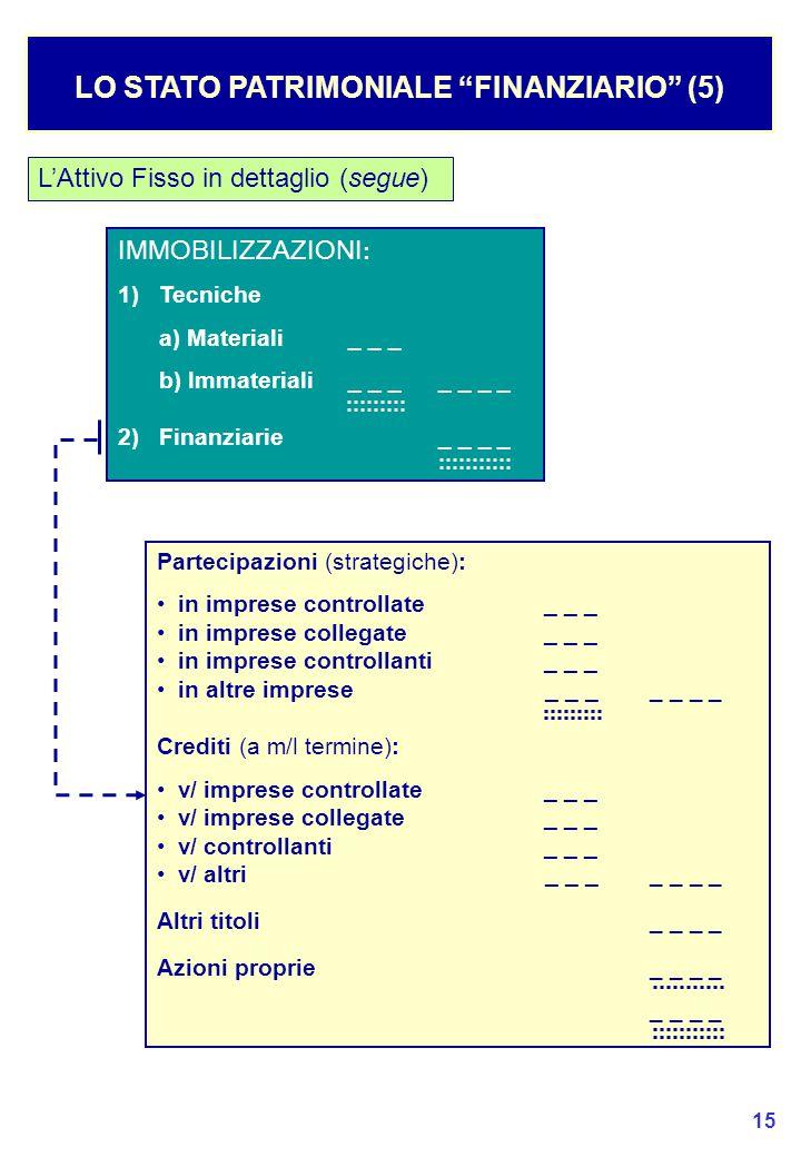 LO STATO PATRIMONIALE FINANZIARIO (5)