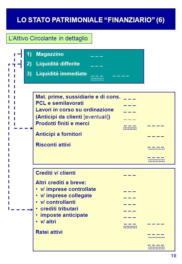 LO STATO PATRIMONIALE FINANZIARIO (6)