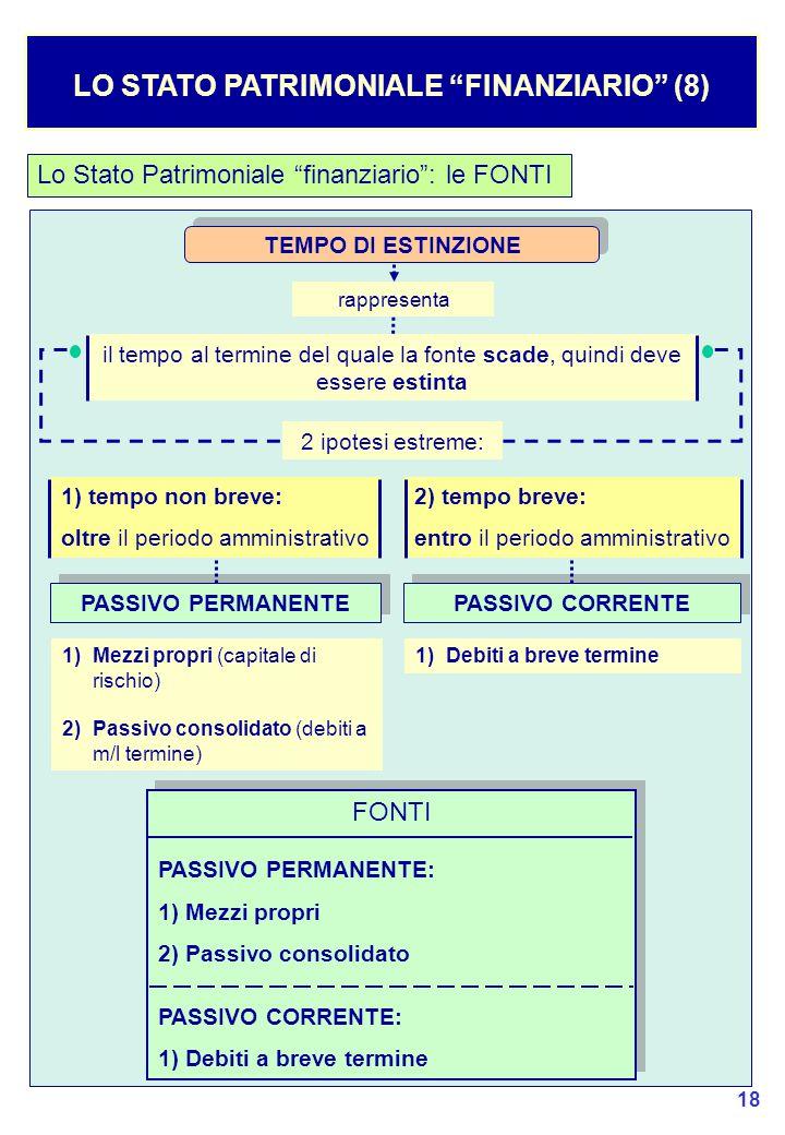 LO STATO PATRIMONIALE FINANZIARIO (8)