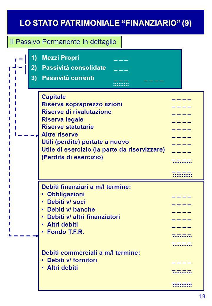 LO STATO PATRIMONIALE FINANZIARIO (9)