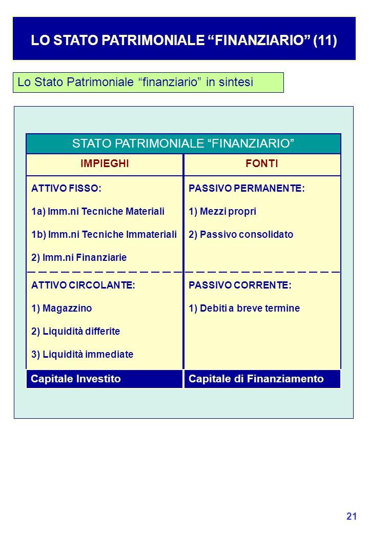 LO STATO PATRIMONIALE FINANZIARIO (11)