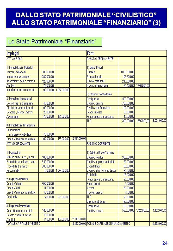 DALLO STATO PATRIMONIALE CIVILISTICO ALLO STATO PATRIMONIALE FINANZIARIO (3)