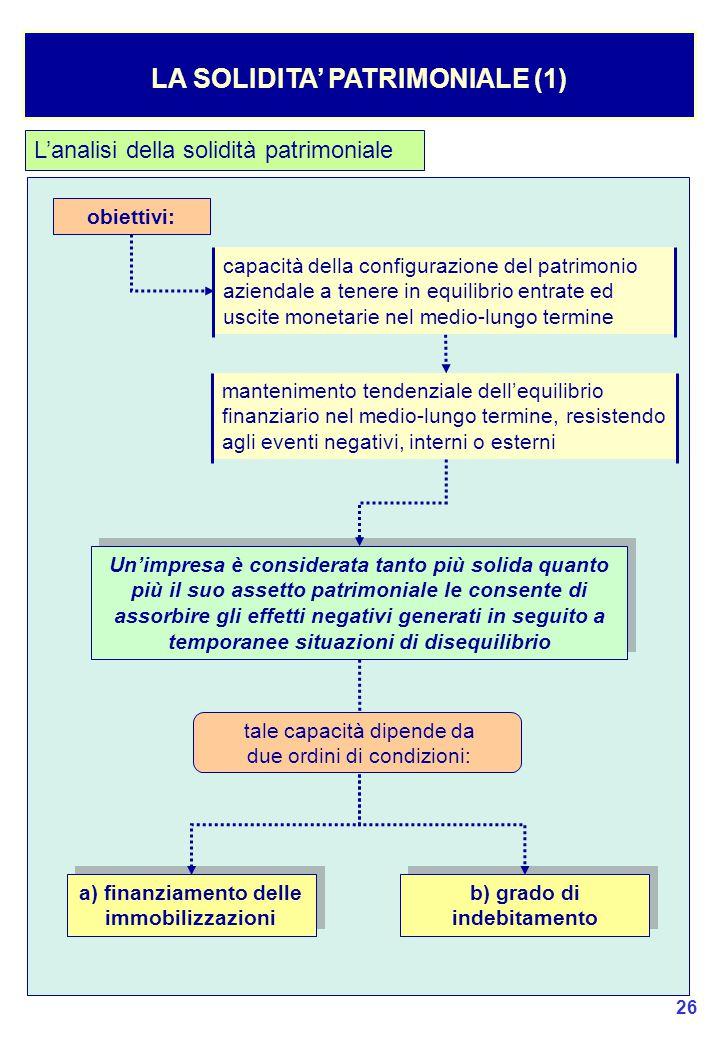 LA SOLIDITA' PATRIMONIALE (1)