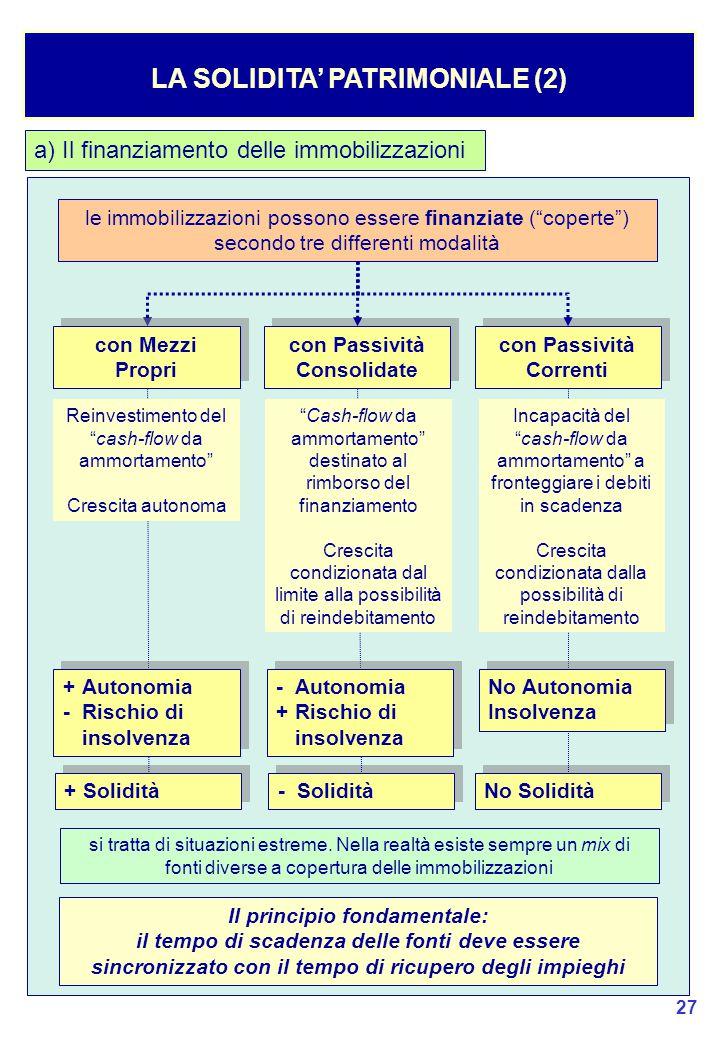 LA SOLIDITA' PATRIMONIALE (2)