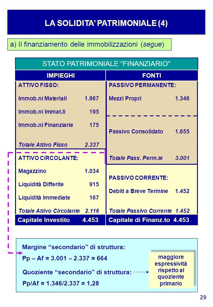 LA SOLIDITA' PATRIMONIALE (4)