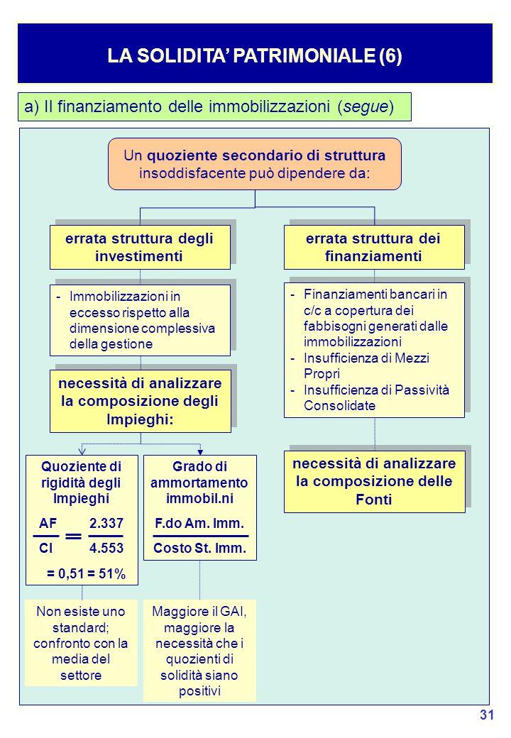 LA SOLIDITA' PATRIMONIALE (6)