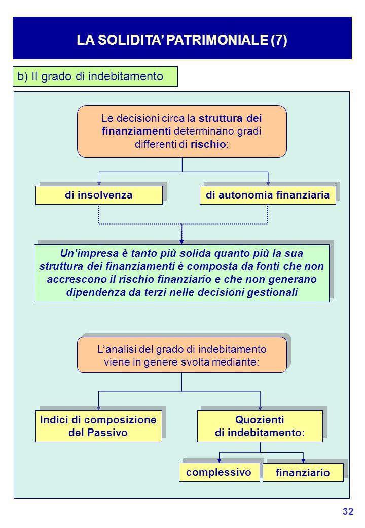 LA SOLIDITA' PATRIMONIALE (7)