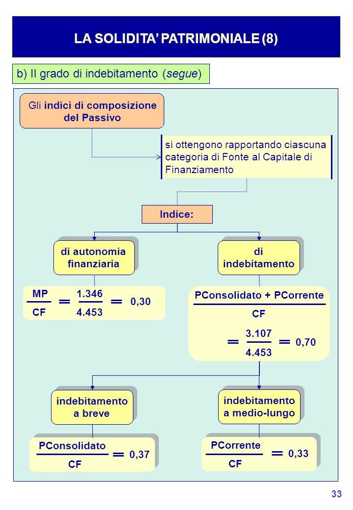 LA SOLIDITA' PATRIMONIALE (8) PConsolidato + PCorrente