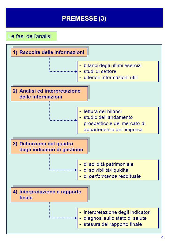 PREMESSE (3) Le fasi dell'analisi 1) Raccolta delle informazioni