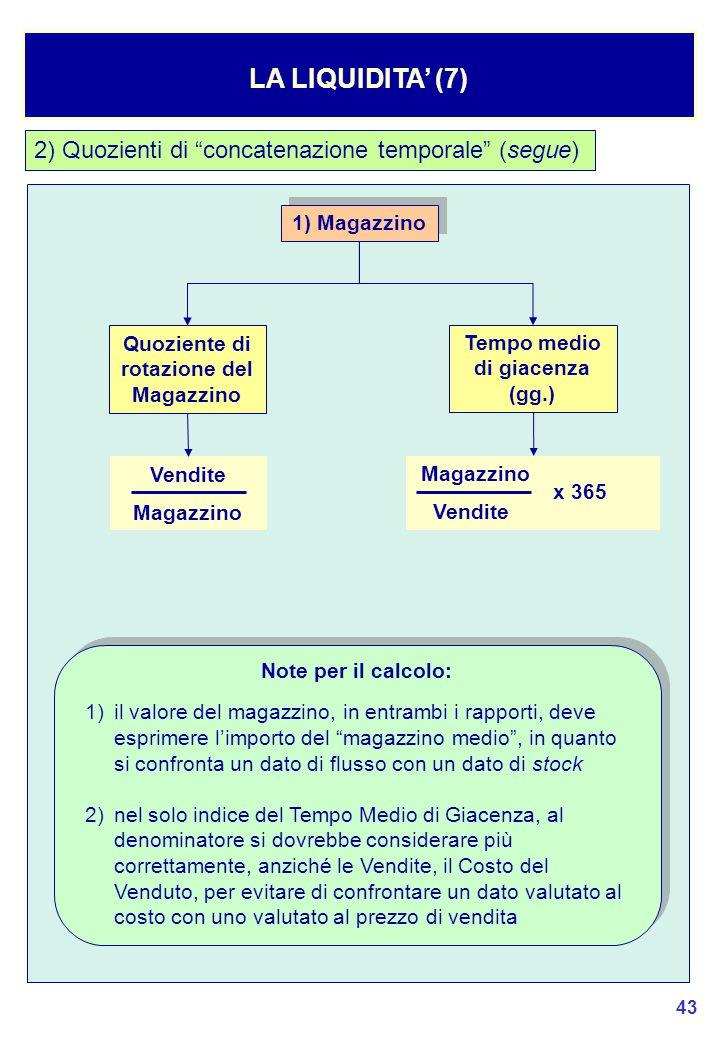 Quoziente di rotazione del Magazzino Tempo medio di giacenza (gg.)
