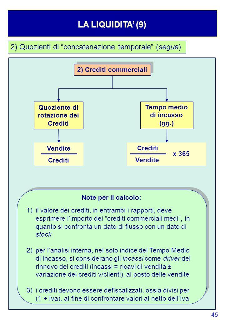 Quoziente di rotazione dei Crediti Tempo medio di incasso (gg.)